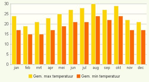 griekse eilanden temperatuur